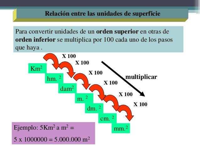 Unidad 11medidas De Longitudes Y Superficies