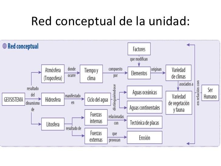 Red conceptual de la unidad:
