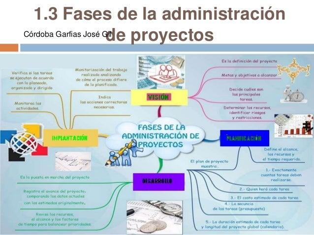 Unidad 1 administracion de proyectos for Administracion de proyectos