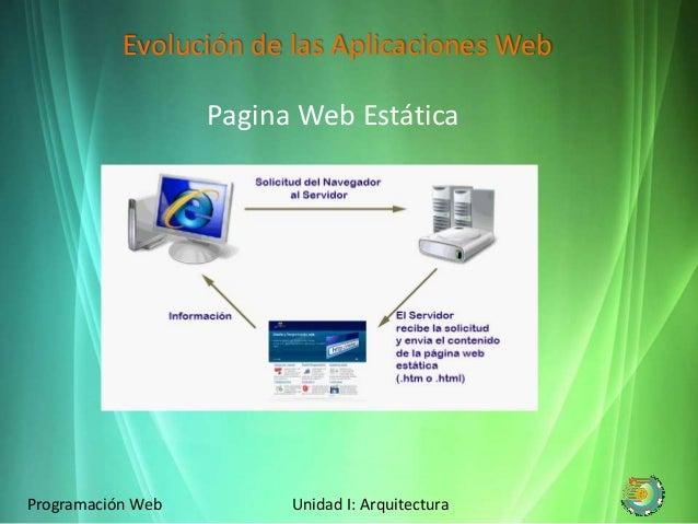 Arquitectura programacion web for Arquitectura pagina web