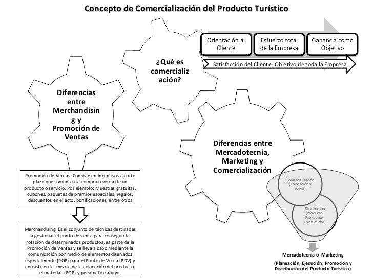 Concepto de Comercialización del Producto Turístico Promoción de Ventas. Consiste en incentivos a corto plazo que fomentan...