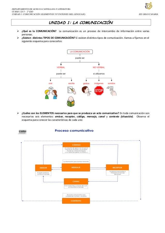 DEPARTAMENTO DE LENGUA CASTELLANA Y LITERATURACURSO 12/13 – 2º ESOUNIDAD 1: COMUNICACIÓN (ELEMENTOS Y FUNCIONES DEL LENGUA...