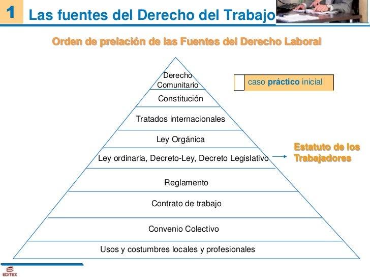 Unidad 1 la relacion laboral - Esquema caso practico trabajo social ...