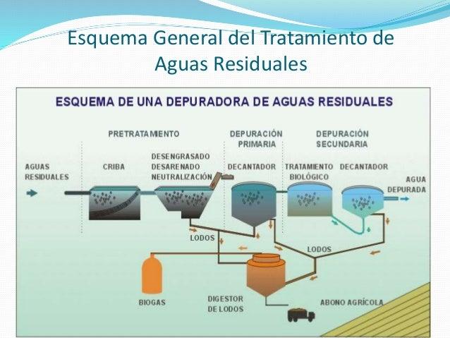 Operaciones unitarias f sicas en tratamiento de agua - Tratamiento de agua ...