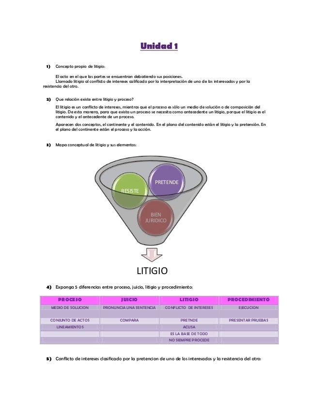 Unidad 1  1)     Concepto propio de litigio:        El acto en el que las partes se encuentran debatiendo sus posiciones. ...