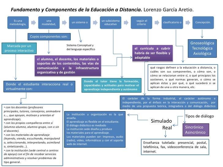 Fundamento y Componentes de la Educación a Distancia. Lorenzo García Aretio.<br />Cuyos componentes son:<br />Gnoseológica...