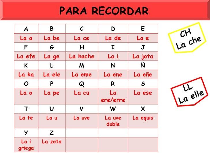 PARA RECORDAR<br />CH<br />La che<br />LL<br />La elle<br />