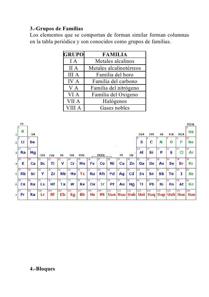 Unidad 2 elem quimicos y clasificacin 4 3 urtaz Choice Image