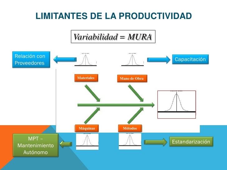 LIMITANTES DE LA PRODUCTIVIDAD                 Variabilidad = MURARelación con                                            ...