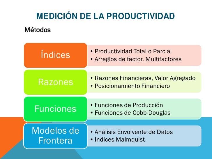 MEDICIÓN DE LA PRODUCTIVIDADMétodos              • Productividad Total o Parcial    Índices   • Arreglos de factor. Multif...