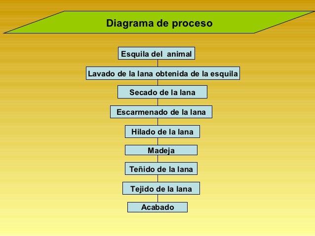 Circuito Productivo De La Lana : Unidad proceso productivo de la lana
