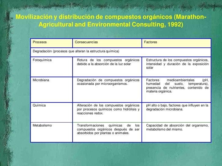 Contaminaci n de suelos for Ph piscina bajo consecuencias