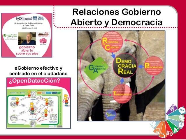 Relaciones Gobierno Abierto y Democracia eGobierno efectivo y centrado en el ciudadano