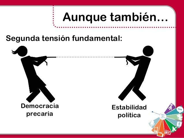 Democracia precaria Estabilidad política Aunque también… Segunda tensión fundamental: