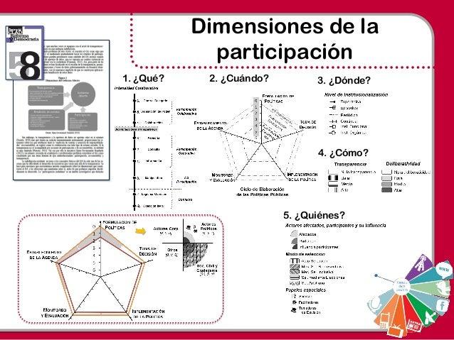 Dimensiones de la participación 1. ¿Qué? 2. ¿Cuándo? 3. ¿Dónde? 4. ¿Cómo? 5. ¿Quiénes?
