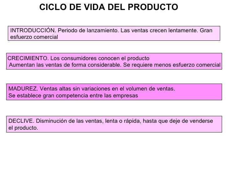 INTRODUCCIÓN. Periodo de lanzamiento. Las ventas crecen lentamente. Gran esfuerzo comercial CICLO DE VIDA DEL PRODUCTO CRE...