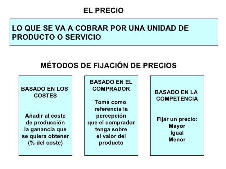 LO QUE SE VA A COBRAR POR UNA UNIDAD DE  PRODUCTO O SERVICIO MÉTODOS DE FIJACIÓN DE PRECIOS BASADO EN LOS  COSTES Añadir a...