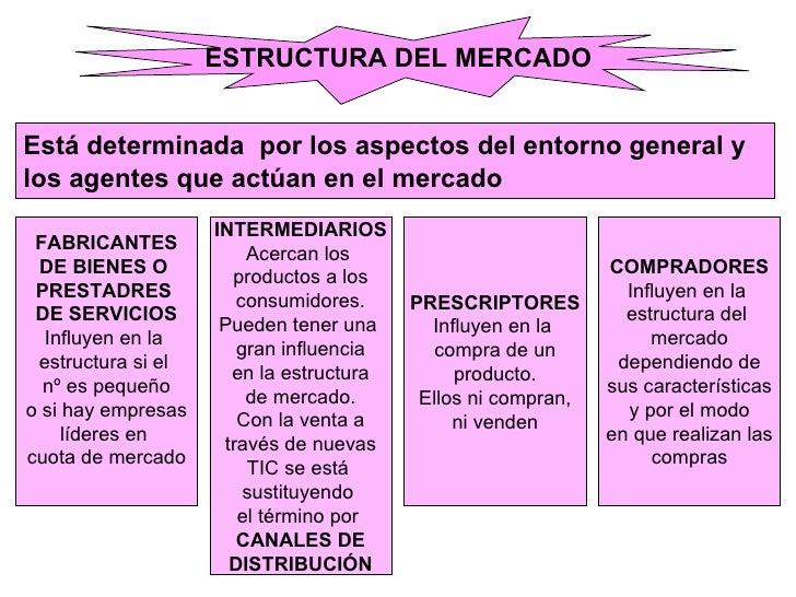 ESTRUCTURA DEL MERCADO Está determinada  por los aspectos del entorno general y  los agentes que actúan en el mercado FABR...
