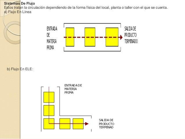 Sistemas De FlujoEstos tratan la circulación dependiendo de la forma física del local, planta o taller con el que se cuent...