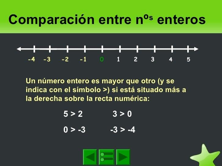 Comparación entre nºs enteros -4 -3 -2 -1 0 1 2 3 4 5 Un número entero es mayor que otro ...