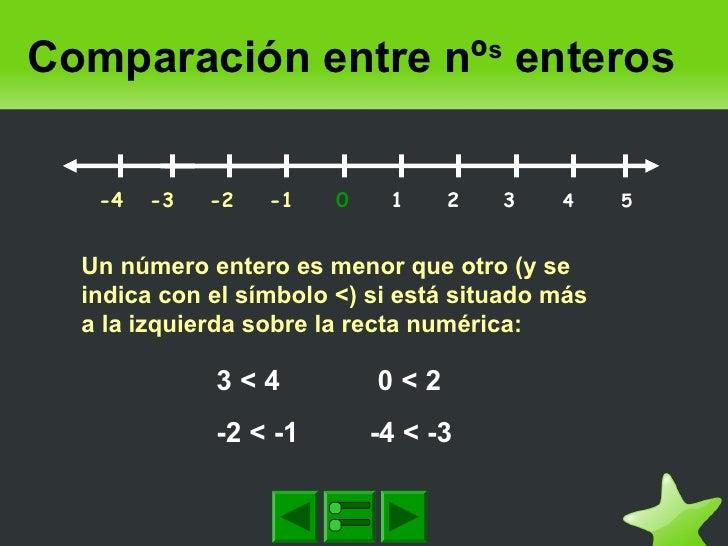 Comparación entre nºs enteros -4 -3 -2 -1 0 1 2 3 4 5 Un número entero es menor que otro (...