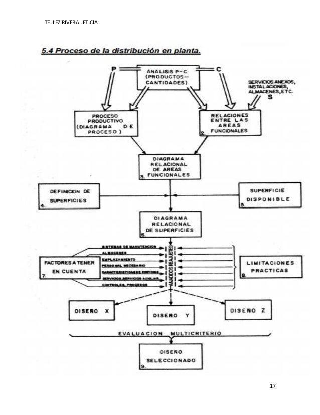 Unidad 3 planeacion y diseño de instalaciones