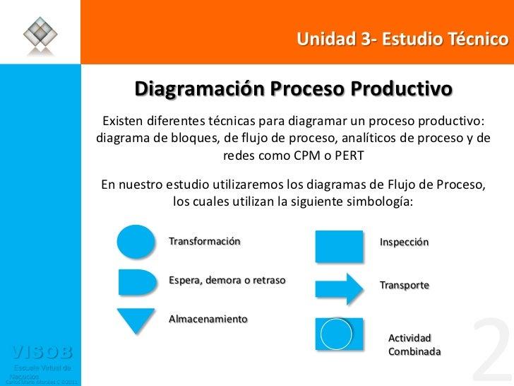 Unidad 3 estudio t cnico Proceso de produccion en un restaurante