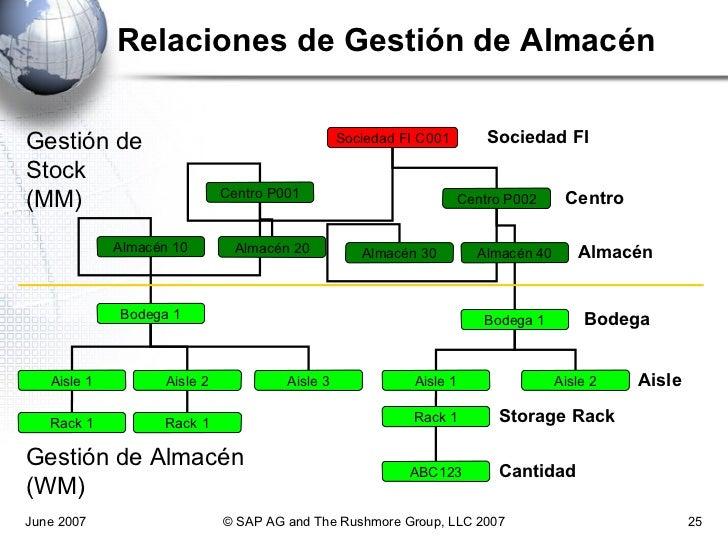 Estructura Organización Para Gestión De Materiales