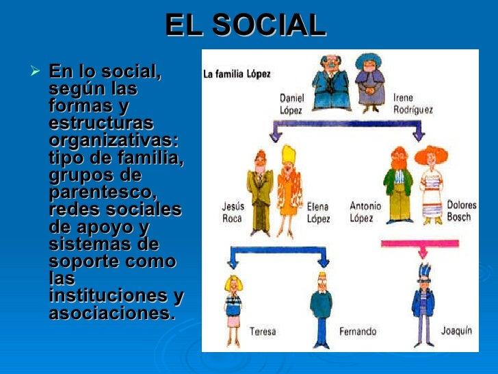 EL SOCIAL <ul><li>En lo social, según las formas y estructuras organizativas: tipo de familia, grupos de parentesco, redes...