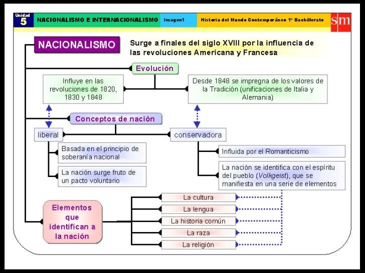 """Unidad 4- """"Nacionalismo e Internacionalismo"""" Historia"""