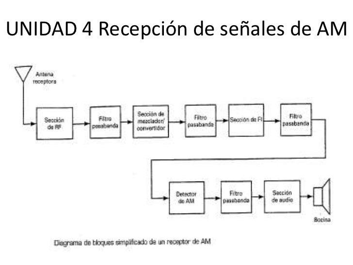 UNIDAD 4 Recepción de señales de AM