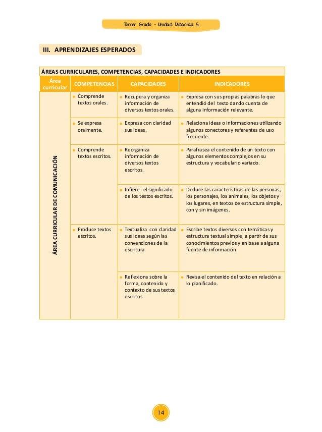 Área curricular COMPETENCIAS CAPACIDADES INDICADORES ÁREACURRICULARDECIENCIAYAMMBIENTE  Indaga, mediante métodos científi...