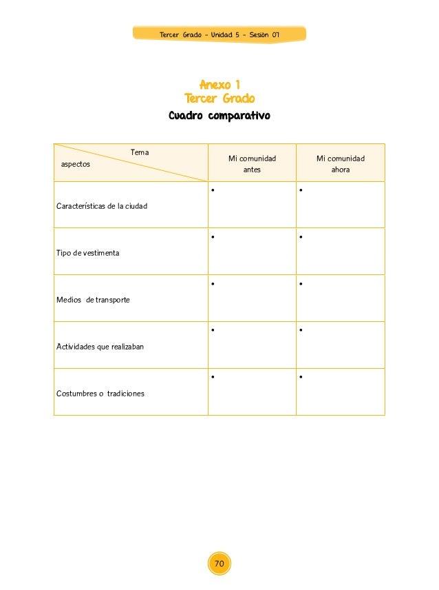 Anexo 3 Tercer Grado Lista de cotejo Competencias: Se expresa oralmente. Comprende textos orales. N° Nombre y apellidos de...