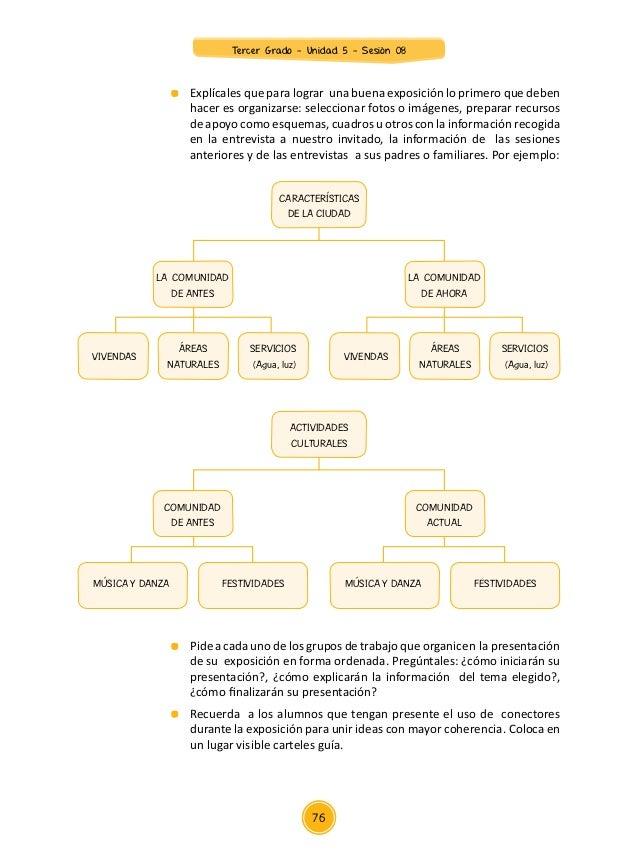 Unidad 5 sesiones Tercer Grado 2015