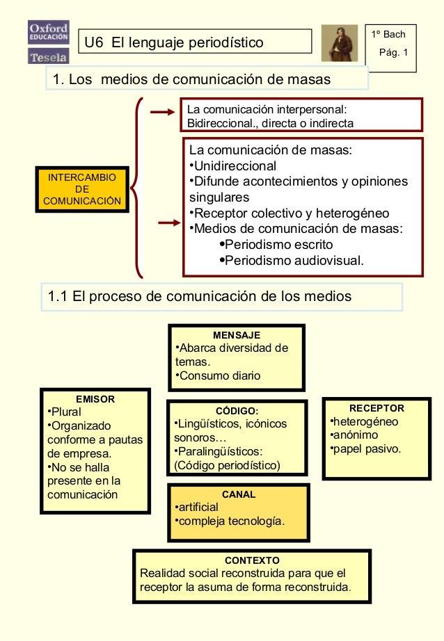U6 El lenguaje periodístico 1º Bach Pág. 1 La comunicación de masas: •Unidireccional •Difunde acontecimientos y opiniones ...