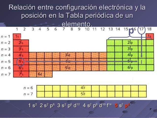 30 relacin entre configuracin electrnica - Tabla Periodica En Configuracion Electronica