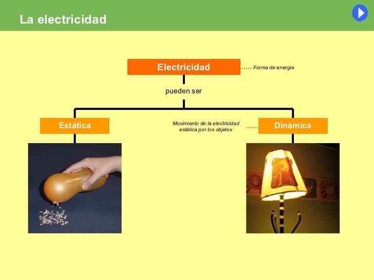 Unidad 7 la luz el magnetismo y la electricidad for Como evitar la electricidad estatica