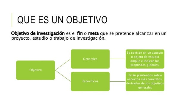 Unidad De Aprendizaje 5 Objetivos De Una Investigaci N