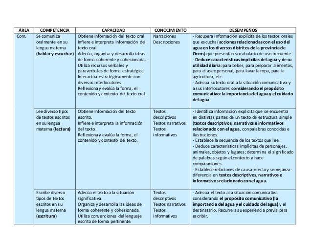Unidad Didactica - Setiembre 2017 - Primaria - Ugel Ocros (Ancash) Slide 2