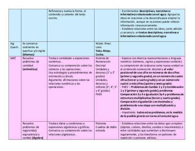 Unidad Didactica - Setiembre 2017 - Primaria - Ugel Ocros (Ancash) Slide 3