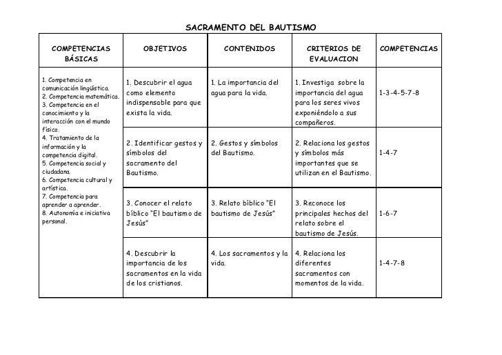 Unidad didáctica los sacramentos