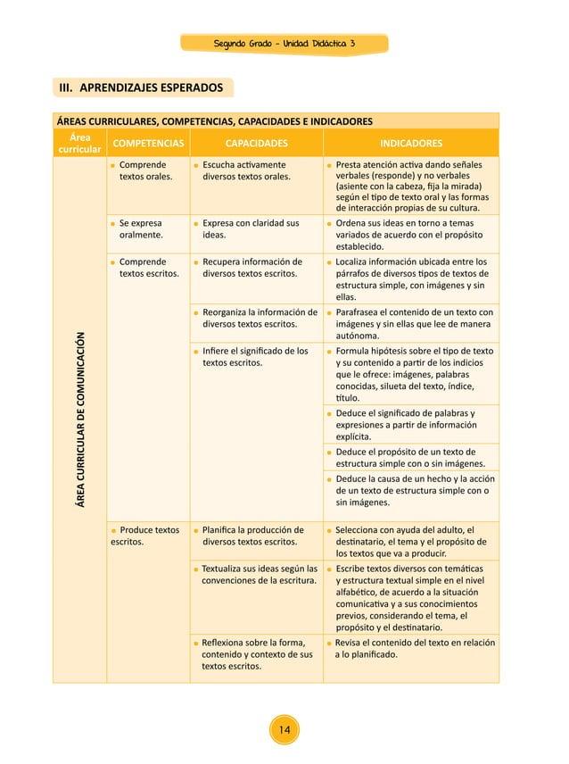 Área curricular COMPETENCIAS CAPACIDADES INDICADORES ÁREACURRICULARDEPERSONALSOCIAL  Participa en asuntos públicos para p...