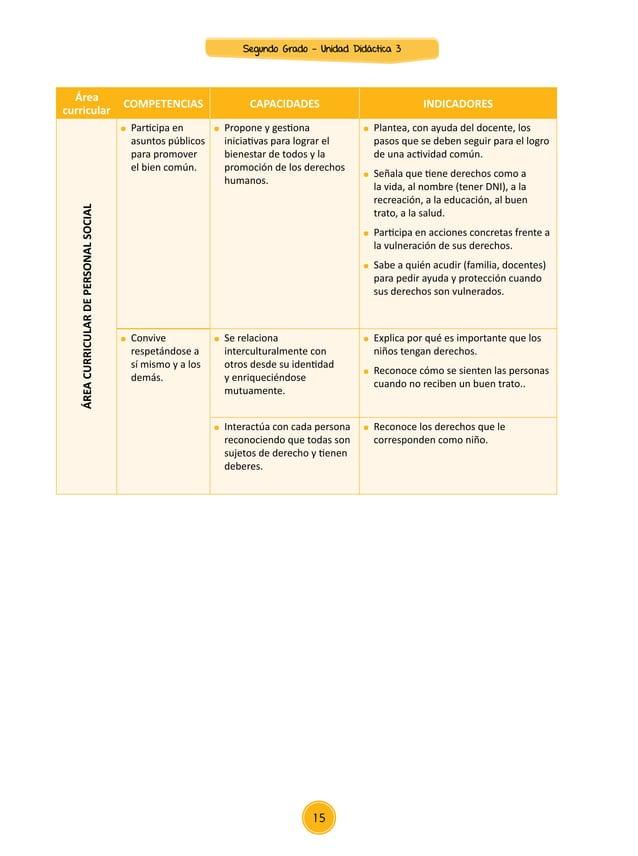 Área curricular COMPETENCIAS CAPACIDADES INDICADORES ÁREACURRICULARDEPERSONALSOCIAL  Indaga, mediante métodos científicos...