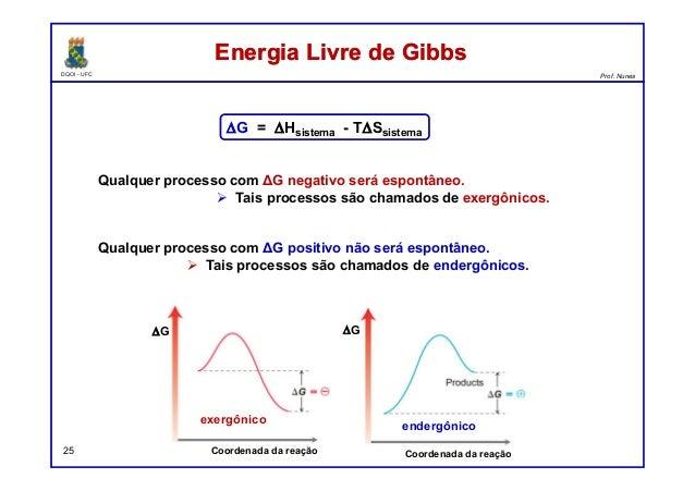 DQOI - UFC Prof. Nunes Energia Livre de GibbsEnergia Livre de Gibbs 25 Qualquer processo com ΔG negativo será espontâneo. ...