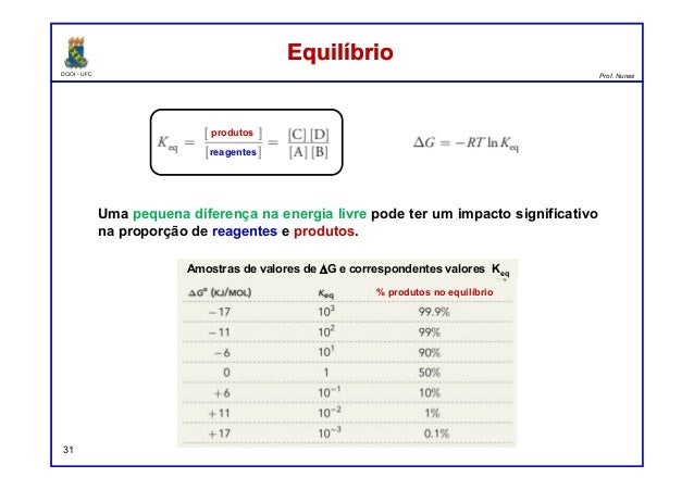 DQOI - UFC Prof. Nunes 31 Uma pequena diferença na energia livre pode ter um impacto significativo na proporção de reagent...