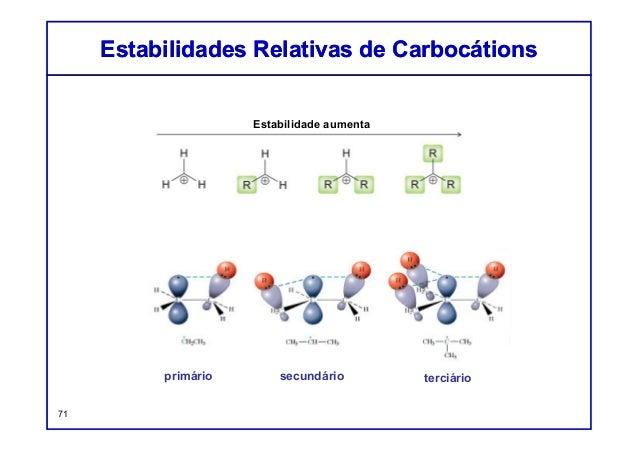 Estabilidades Relativas de CarbocátionsEstabilidades Relativas de Carbocátions 71 primário secundário terciário Estabilida...
