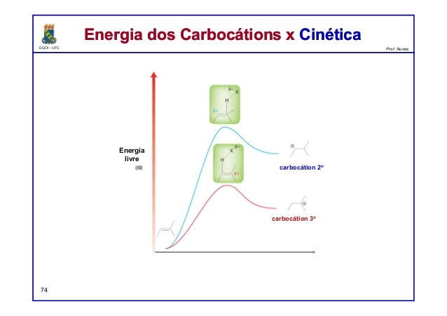 DQOI - UFC Prof. Nunes Energia dos Carbocátions x CinéticaEnergia dos Carbocátions x Cinética 74 Energia livre carbocátion...