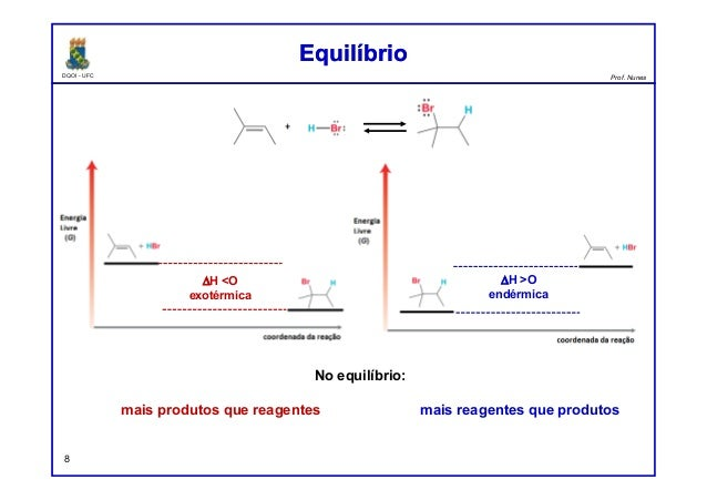 DQOI - UFC Prof. Nunes EquilíbrioEquilíbrio 8 ∆H <O exotérmica ∆H >O endérmica No equilíbrio: mais produtos que reagentes ...