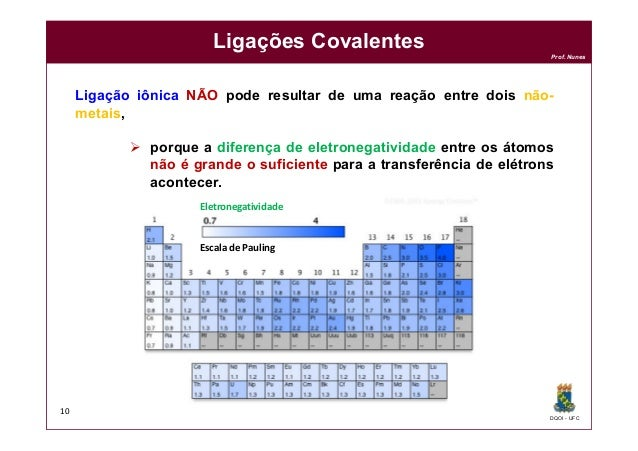 DQOI - UFC Prof. Nunes Ligações Covalentes Ligação iônica NÃO pode resultar de uma reação entre dois não- metais,  porque...