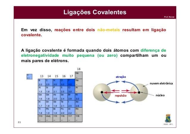 DQOI - UFC Prof. Nunes Ligações Covalentes 11 Em vez disso, reações entre dois não-metais resultam em ligação covalente. A...